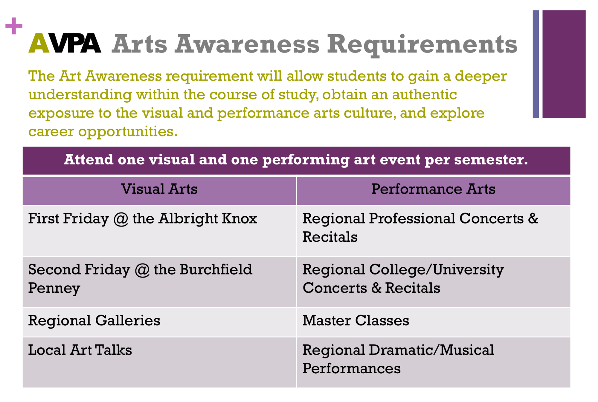 Arts Awareness